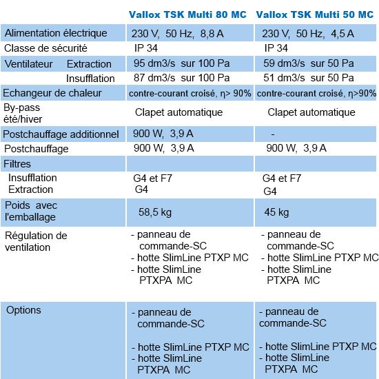 fiche_TSK Multi_fr